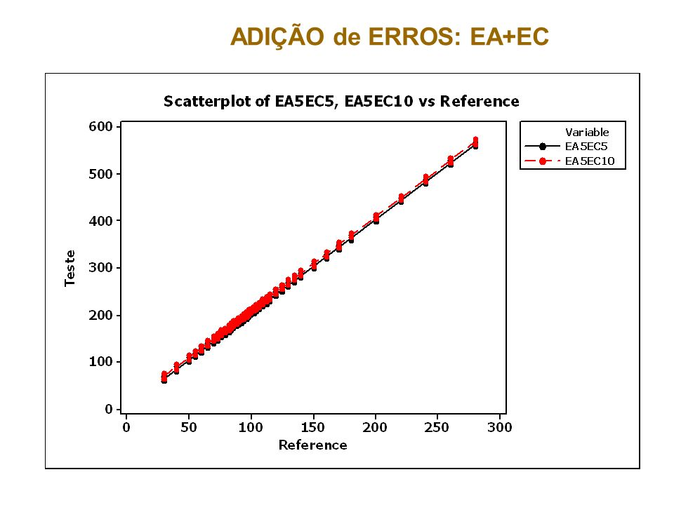 ADIÇÃO de ERROS: EA+EC