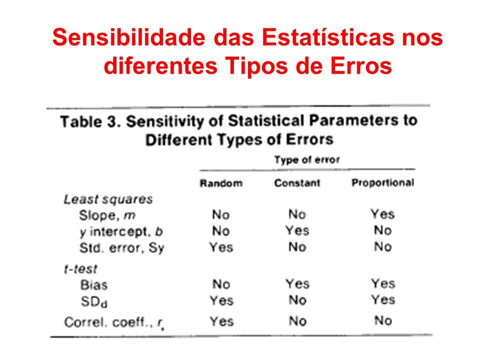 Sensibilidade das Estatísticas nos diferentes Tipos de Erros
