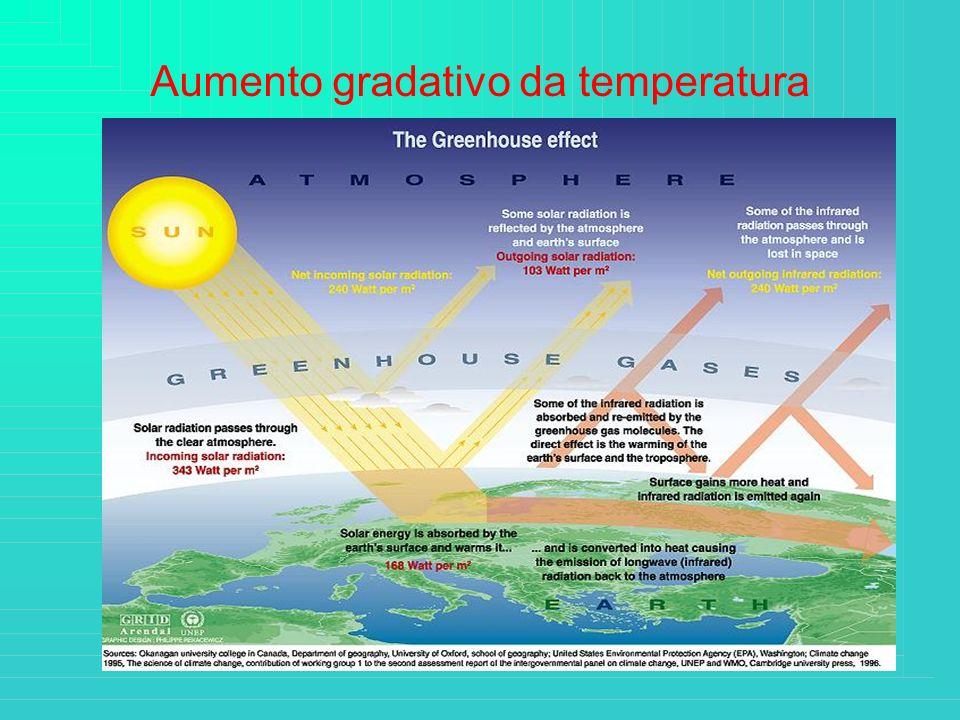 Aumento gradativo da temperatura