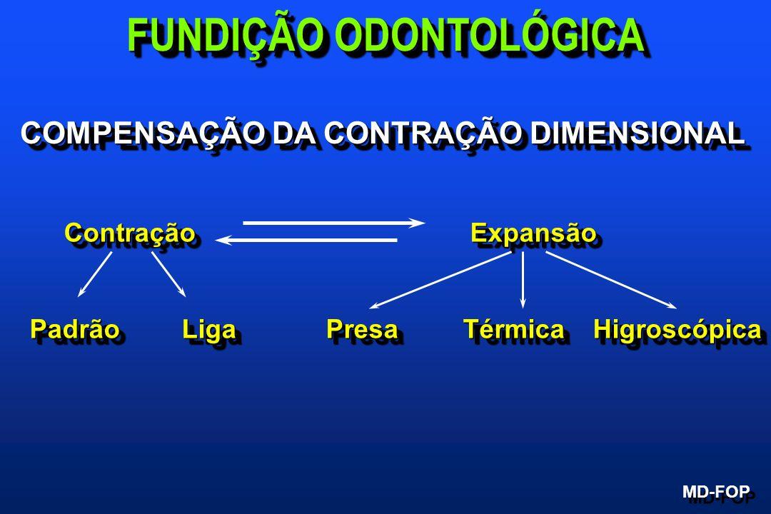 COMPENSAÇÃO DA CONTRAÇÃO DIMENSIONAL Contração Expansão Padrão Liga Presa Térmica Higroscópica Contração Expansão Padrão Liga Presa Térmica Higroscópi