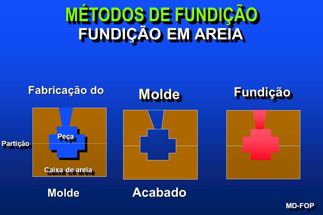 MÉTODOS DE FUNDIÇÃO MD-FOP FUNDIÇÃO EM AREIA PeçaPeça Caixa de areia PartiçãoPartição MoldeMolde Acabado Fabricação do Molde FundiçãoFundição
