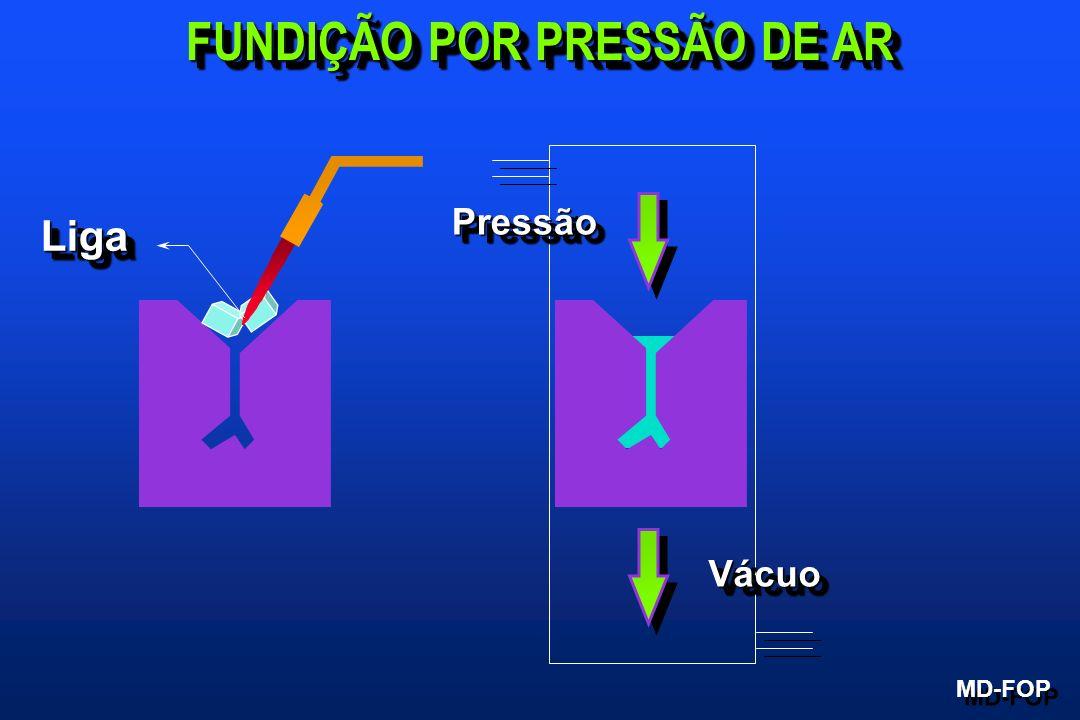 FUNDIÇÃO POR PRESSÃO DE AR MD-FOP PressãoPressão VácuoVácuo LigaLiga