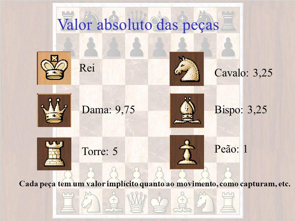 Valor absoluto das peças Rei Bispo: 3,25Dama: 9,75 Cavalo: 3,25 Torre: 5 Peão: 1 Cada peça tem um valor implícito quanto ao movimento, como capturam,