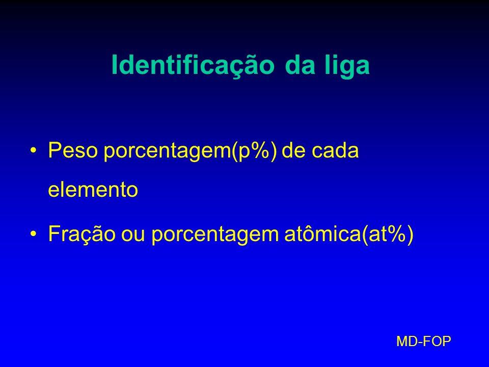 Identificação da liga Peso porcentagem(p%) de cada elemento Fração ou porcentagem atômica(at%)