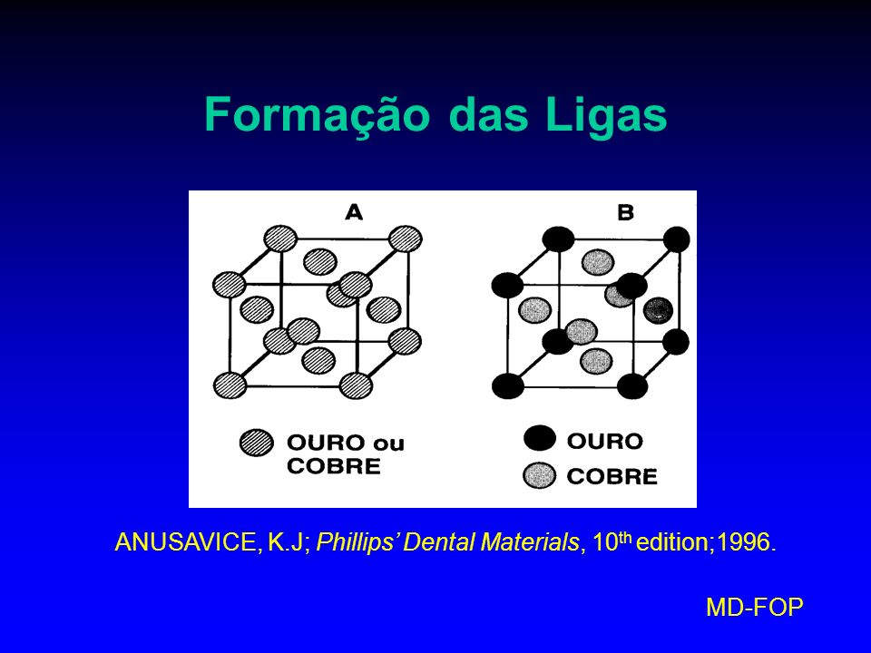 MD-FOP Formação das Ligas ANUSAVICE, K.J; Phillips Dental Materials, 10 th edition;1996.