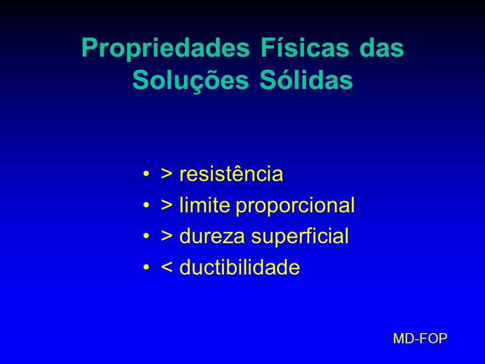 MD-FOP Propriedades Físicas das Soluções Sólidas > resistência > limite proporcional > dureza superficial < ductibilidade