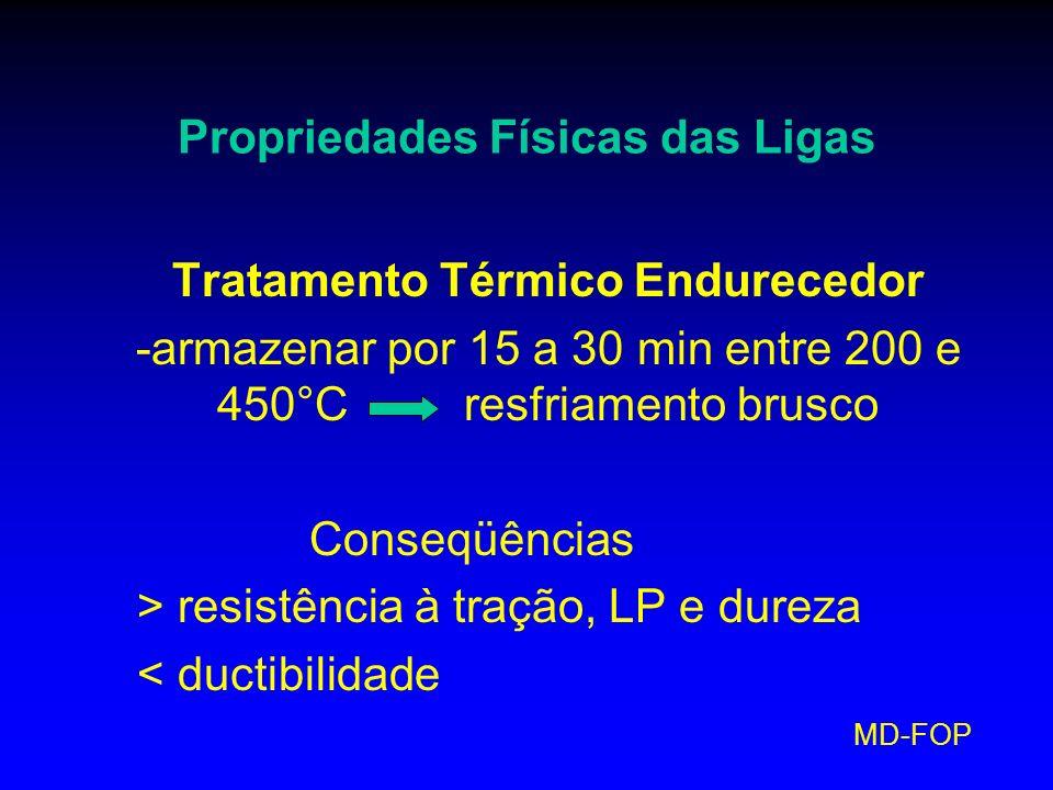 MD-FOP Propriedades Físicas das Ligas Tratamento Térmico Endurecedor -armazenar por 15 a 30 min entre 200 e 450°C resfriamento brusco Conseqüências >