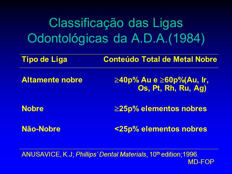 MD-FOP Classificação das Ligas Odontológicas da A.D.A.(1984) Tipo de Liga Conteúdo Total de Metal Nobre Altamente nobre 40p% Au e 60p%(Au, Ir, Os, Pt,