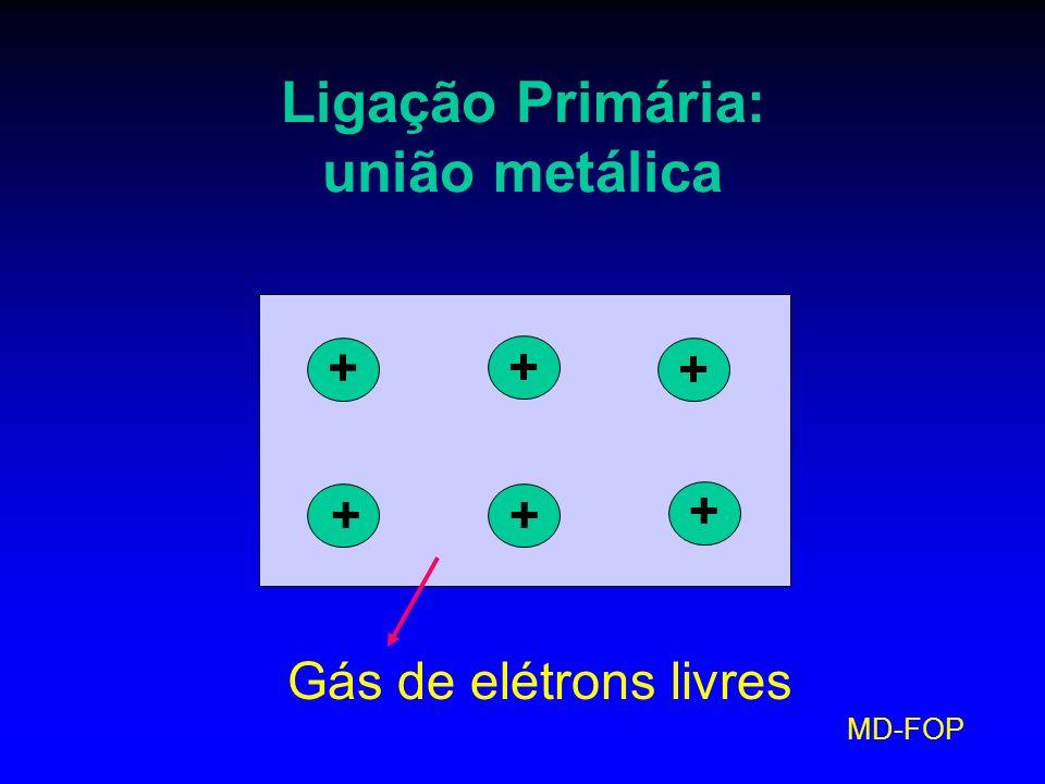 MD-FOP Ligação Primária: união metálica Gás de elétrons livres + + + + + +
