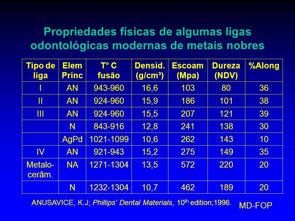 MD-FOP Propriedades físicas de algumas ligas odontológicas modernas de metais nobres Tipo de liga Elem Princ T° C fusão Densid. (g/cm³) Escoam (Mpa) D