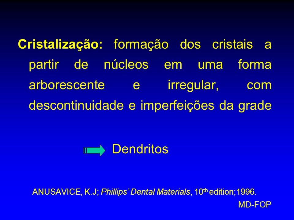 MD-FOP Cristalização: formação dos cristais a partir de núcleos em uma forma arborescente e irregular, com descontinuidade e imperfeições da grade Den