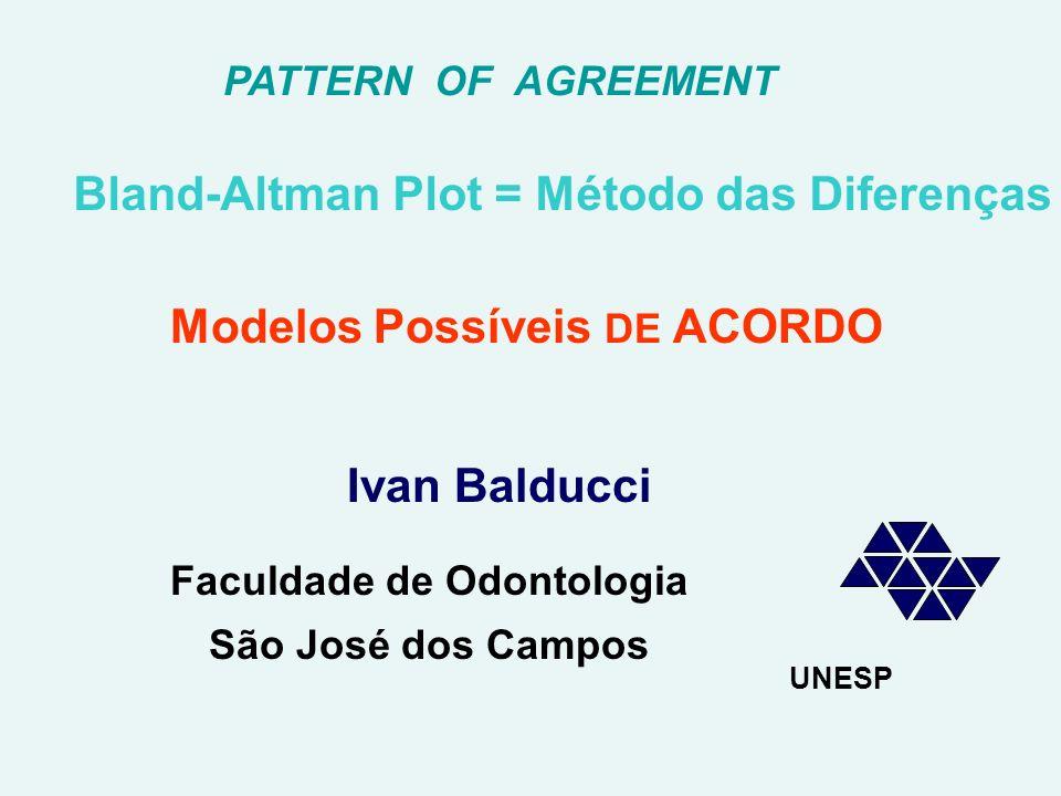 PATTERN OF AGREEMENT Bland-Altman Plot = Método das Diferenças Modelos Possíveis DE ACORDO UNESP Ivan Balducci Faculdade de Odontologia São José dos Campos