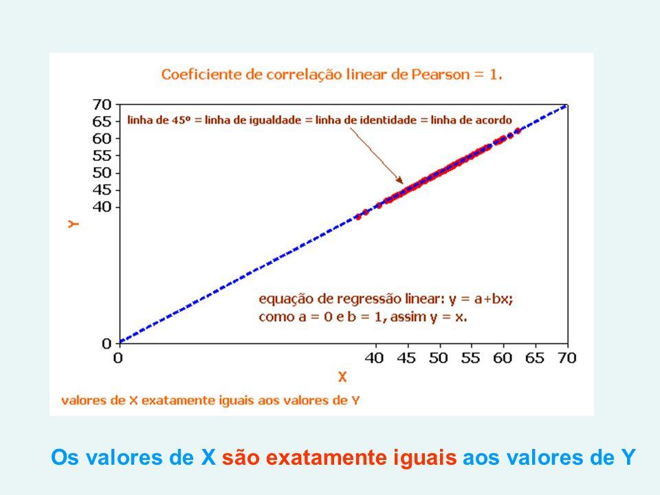 Os valores de X são exatamente iguais aos valores de Y