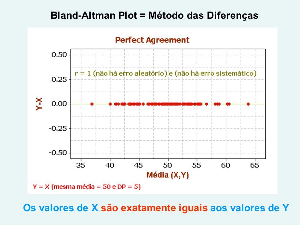 Bland-Altman Plot = Método das Diferenças Os valores de X são exatamente iguais aos valores de Y