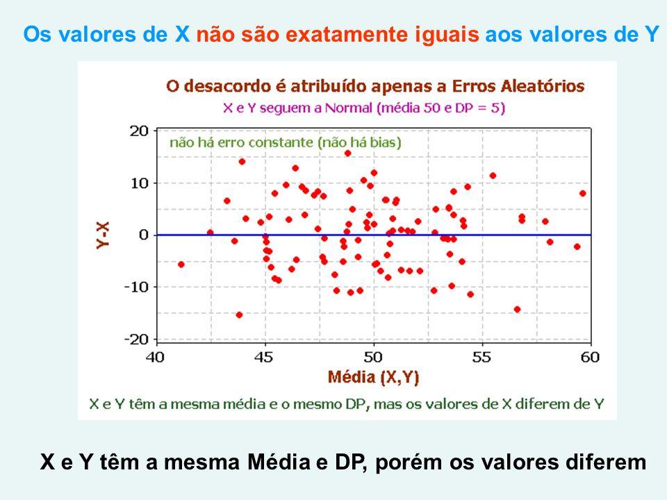X e Y têm a mesma Média e DP, porém os valores diferem Os valores de X não são exatamente iguais aos valores de Y