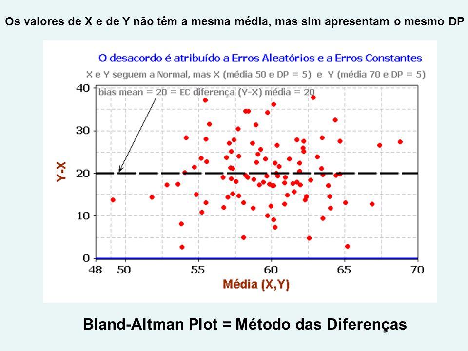Bland-Altman Plot = Método das Diferenças Os valores de X e de Y não têm a mesma média, mas sim apresentam o mesmo DP