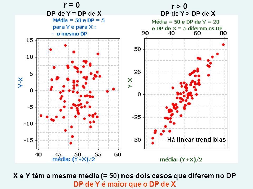 r = 0 r > 0 DP de Y = DP de XDP de Y > DP de X X e Y têm a mesma média (= 50) nos dois casos que diferem no DP DP de Y é maior que o DP de X Há linear trend bias