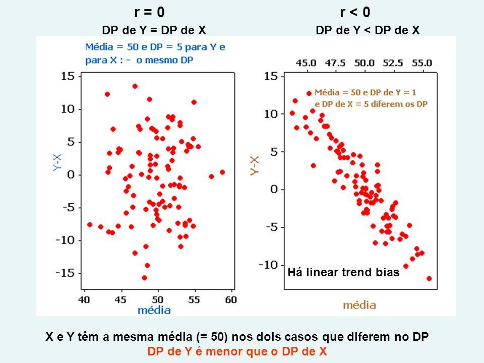 r = 0r < 0 DP de Y < DP de XDP de Y = DP de X X e Y têm a mesma média (= 50) nos dois casos que diferem no DP DP de Y é menor que o DP de X Há linear trend bias