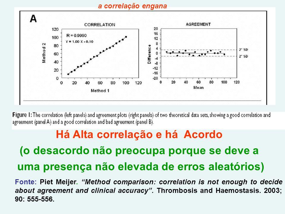 Há Alta correlação e há Acordo (o desacordo não preocupa porque se deve a uma presença não elevada de erros aleatórios) Fonte: Piet Meijer.