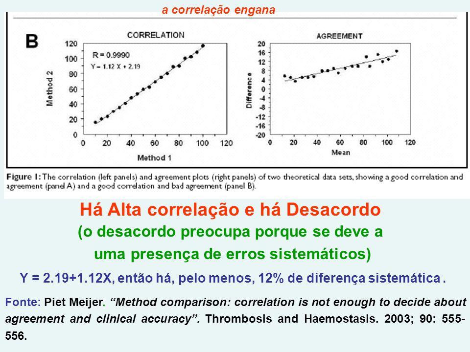 Há Alta correlação e há Desacordo (o desacordo preocupa porque se deve a uma presença de erros sistemáticos) Y = 2.19+1.12X, então há, pelo menos, 12% de diferença sistemática.