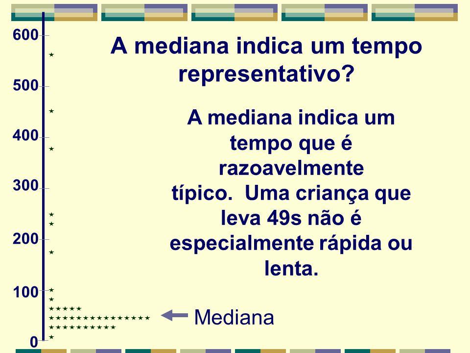 A mediana indica um tempo representativo.