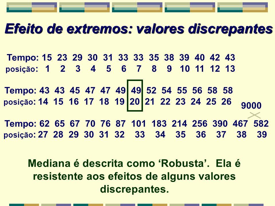 Tempo: 15 23 29 30 31 33 33 35 38 39 40 42 43 posição : 1 2 3 4 5 6 7 8 9 10 11 12 13 Tempo: 43 43 45 47 47 49 49 52 54 55 56 58 58 posição : 14 15 16 17 18 19 20 21 22 23 24 25 26 Tempo: 62 65 67 70 76 87 101 183 214 256 390 467 582 posição : 27 28 29 30 31 32 33 34 35 36 37 38 39 Efeito de extremos: valores discrepantes Mediana é descrita como Robusta.