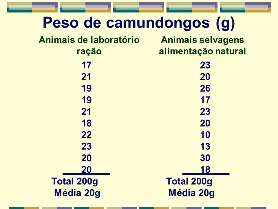 Peso de camundongos (g) 17 23 21 20 19 26 19 17 21 23 18 20 22 10 23 13 20 30 20 18 Total 200g Média 20g Média 20g Animais de laboratório ração Animais selvagens alimentação natural