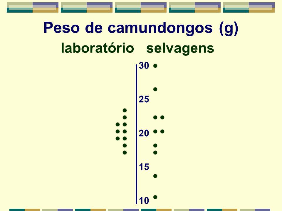 laboratório selvagens 30 25 20 15 10 Peso de camundongos (g)