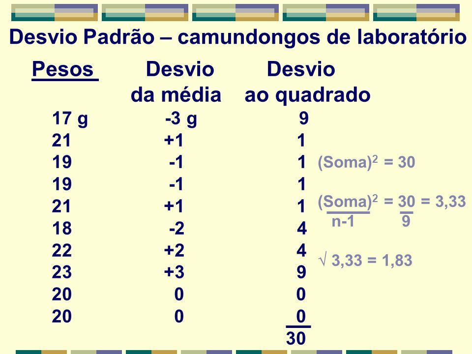 Desvio Padrão – camundongos de laboratório Pesos Desvio Desvio da média ao quadrado 17 g -3 g 9 21 +1 1 19 -1 1 21 +1 1 18 -2 4 22 +2 4 23 +3 9 20 0 0 30 (Soma) 2 = 30 (Soma) 2 = 30 = 3,33 n-1 9 3,33 = 1,83