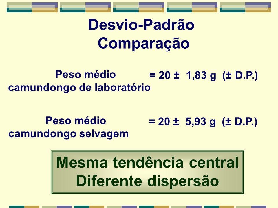 Desvio-Padrão Comparação Peso médio camundongo de laboratório = 20 ± 1,83 g (± D.P.) Peso médio camundongo selvagem = 20 ± 5,93 g (± D.P.) Mesma tendência central Diferente dispersão