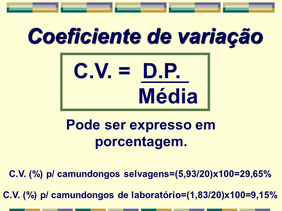 Coeficiente de variação C.V. = D.P. Média Pode ser expresso em porcentagem. C.V. (%) p/ camundongos de laboratório=(1,83/20)x100=9,15% C.V. (%) p/ cam