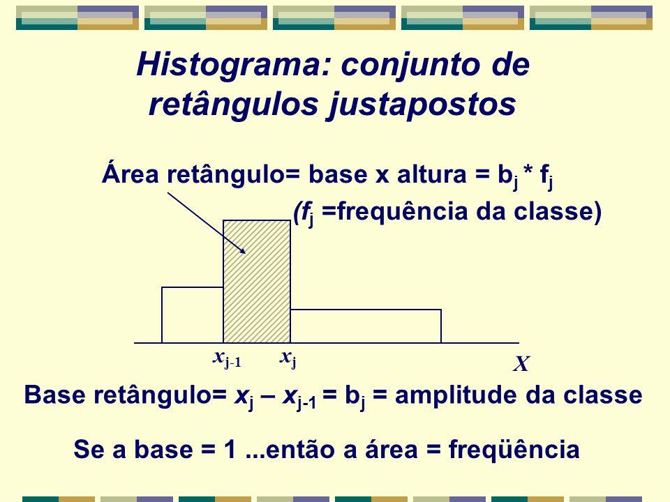 Se a base = 1...então a área = freqüência x j-1 xjxj X Histograma: conjunto de retângulos justapostos Área retângulo= base x altura = b j * f j (f j =