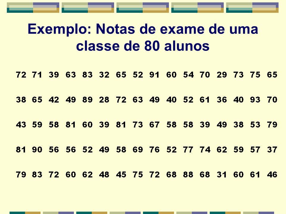 Exemplo: Notas de exame de uma classe de 80 alunos