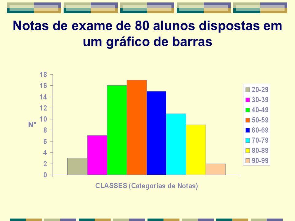 Notas de exame de 80 alunos dispostas em um gráfico de barras