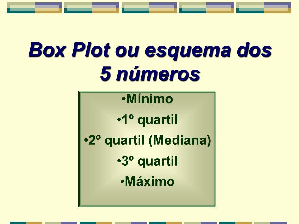 Box Plot ou esquema dos 5 números Mínimo 1º quartil 2º quartil (Mediana) 3º quartil Máximo