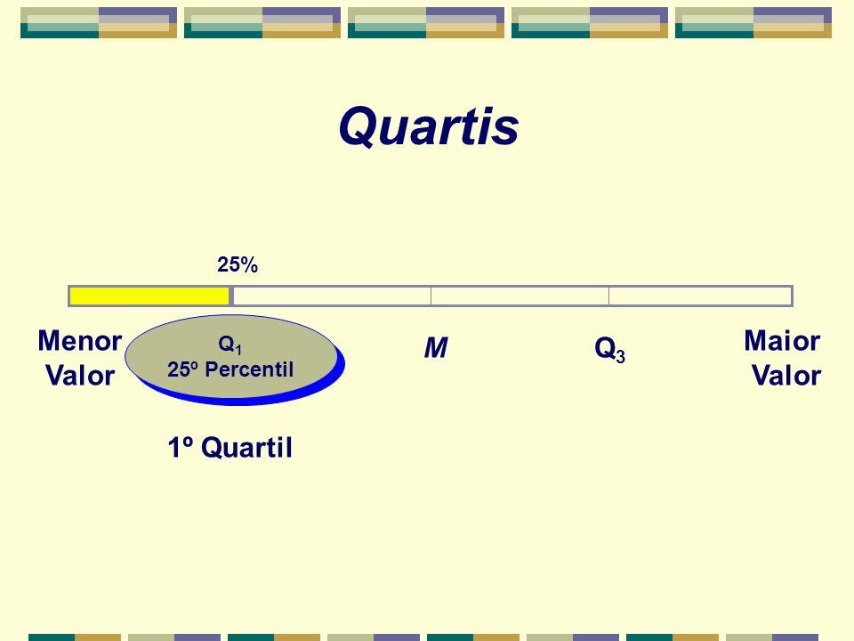 Q 1 25º Percentil Q 1 25º Percentil Quartis 25% Menor Valor Maior Valor Q3Q3 M 1º Quartil