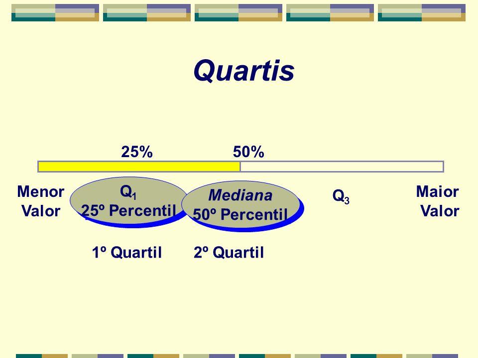50% Menor Valor Maior Valor Q3Q3 Q1Q1 2º Quartil Q 1 25º Percentil Q 1 25º Percentil 25% 1º Quartil Mediana 50º Percentil Mediana 50º Percentil Quartis