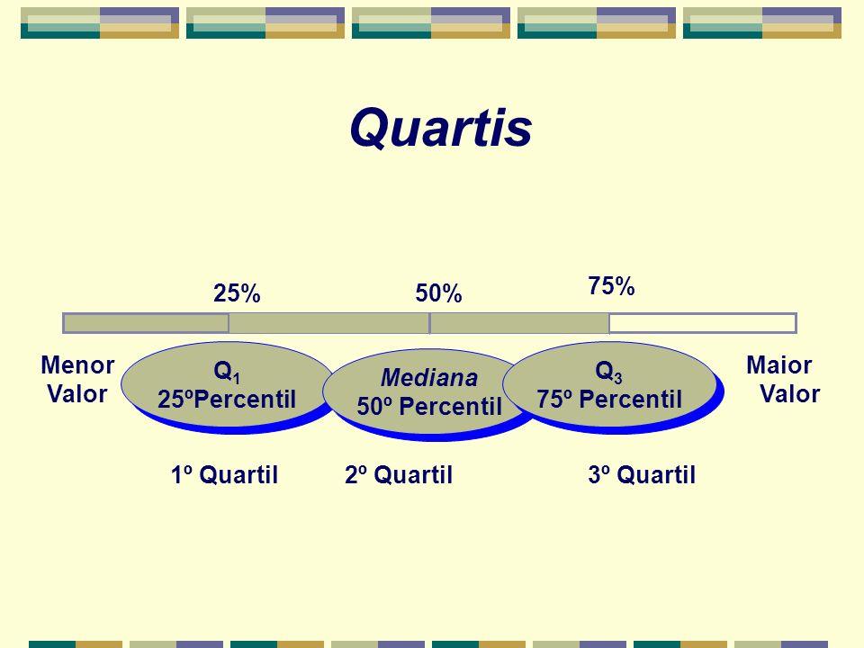 75% Menor Valor Maior Valor Q1Q1 3º Quartil Q 1 25ºPercentil Q 1 25ºPercentil 25% 1º Quartil Mediana 50º Percentil Mediana 50º Percentil 50% 2º Quarti