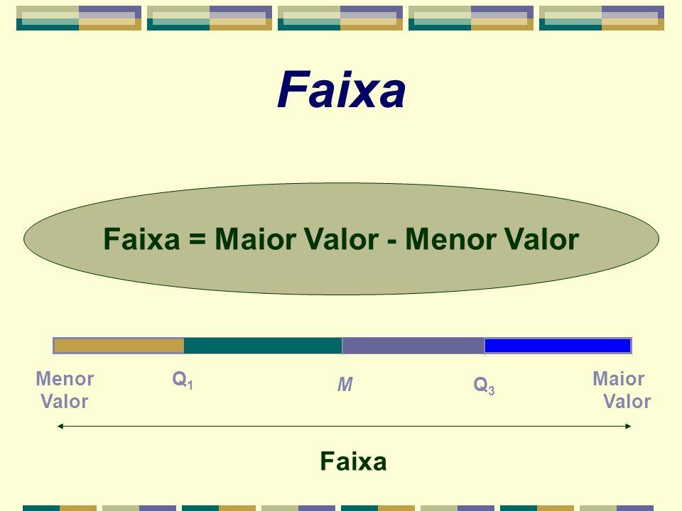 Faixa Faixa = Maior Valor - Menor Valor Menor Valor Maior Valor Q1Q1 MQ3Q3 Faixa