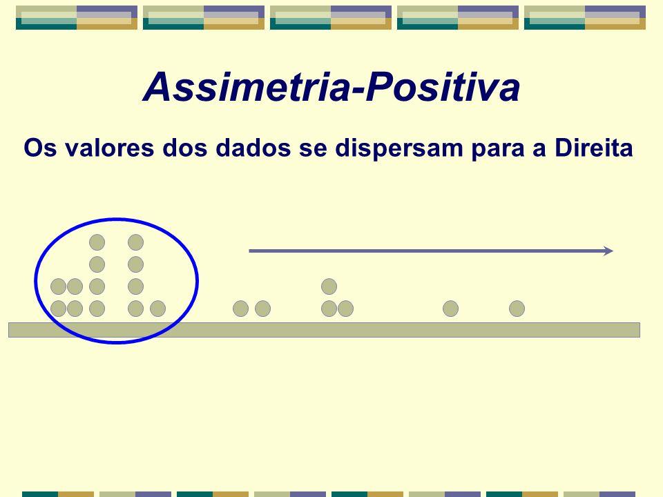 Assimetria-Positiva Os valores dos dados se dispersam para a Direita