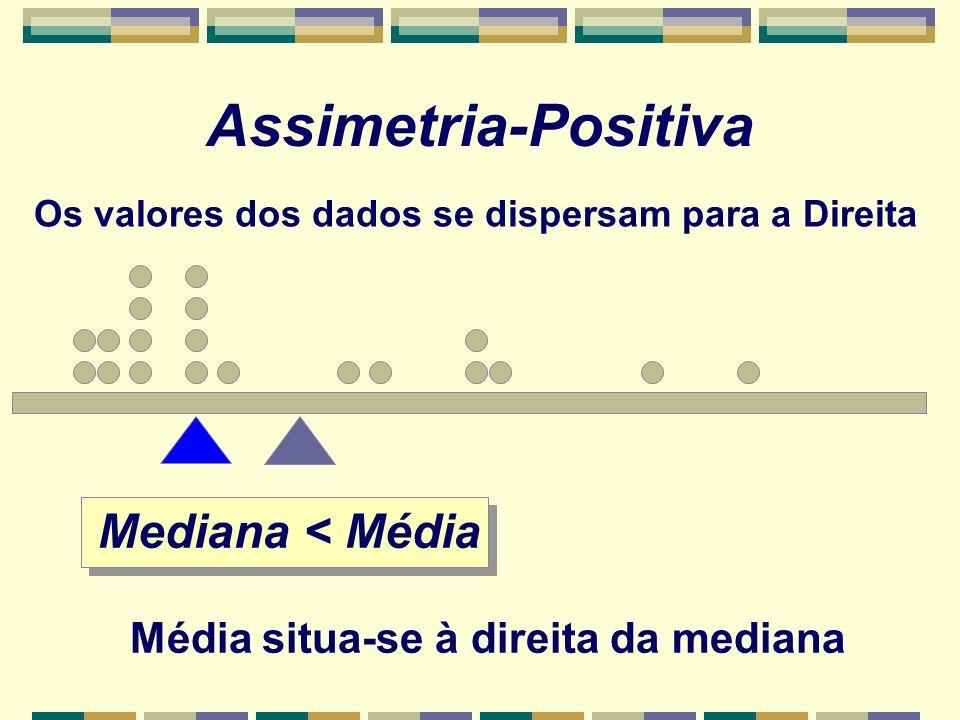 Mediana < Média Média situa-se à direita da mediana Assimetria-Positiva Os valores dos dados se dispersam para a Direita