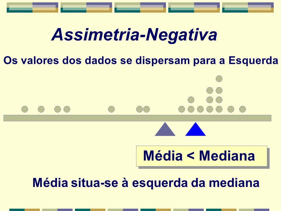 Média < Mediana Média situa-se à esquerda da mediana Assimetria-Negativa Os valores dos dados se dispersam para a Esquerda