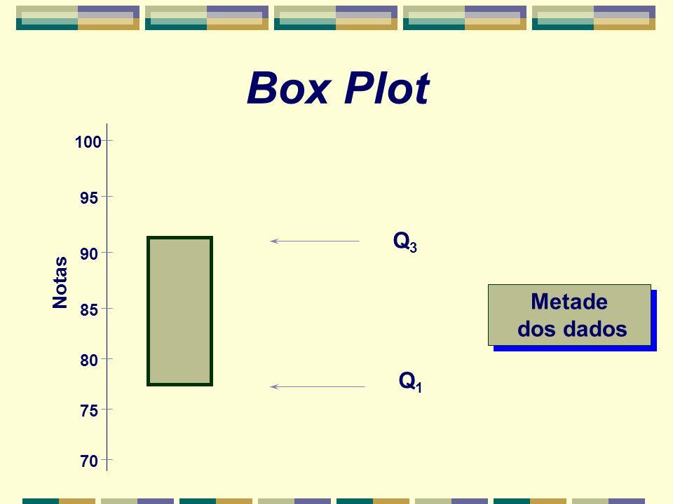 Box Plot Q3Q3 Q1Q1 Metade dos dados Metade dos dados Notas 100 95 90 85 80 75 70