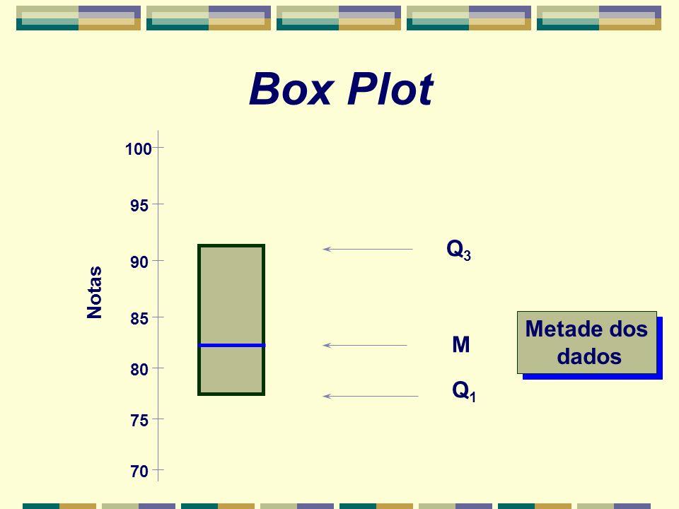Box Plot Q3Q3 Q1Q1 Metade dos dados Metade dos dados M Notas 100 95 90 85 80 75 70