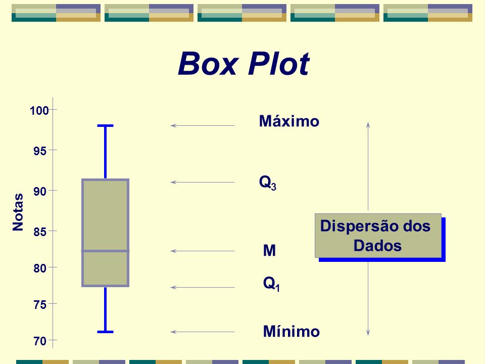 Box Plot Q3Q3 Q1Q1 Dispersão dos Dados Dispersão dos Dados M Máximo Mínimo Notas 100 95 90 85 80 75 70