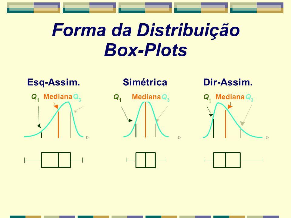 Forma da Distribuição Box-Plots Dir-Assim.Esq-Assim.Simétrica Q 1 Mediana Q 3 Q 1 Q 3 Q 1 Q 3