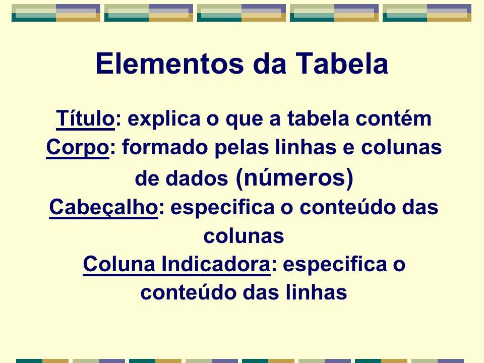 Elementos da Tabela Título: explica o que a tabela contém Corpo: formado pelas linhas e colunas de dados (números) Cabeçalho: especifica o conteúdo das colunas Coluna Indicadora: especifica o conteúdo das linhas