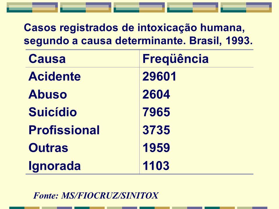 Casos registrados de intoxicação humana, segundo a causa determinante. Brasil, 1993. CausaFreqüência Acidente Abuso Suicídio Profissional Outras Ignor
