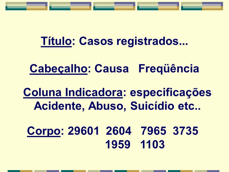 Título: Casos registrados... Cabeçalho: Causa Freqüência Coluna Indicadora: especificações Acidente, Abuso, Suicídio etc.. Corpo: 29601 2604 7965 3735