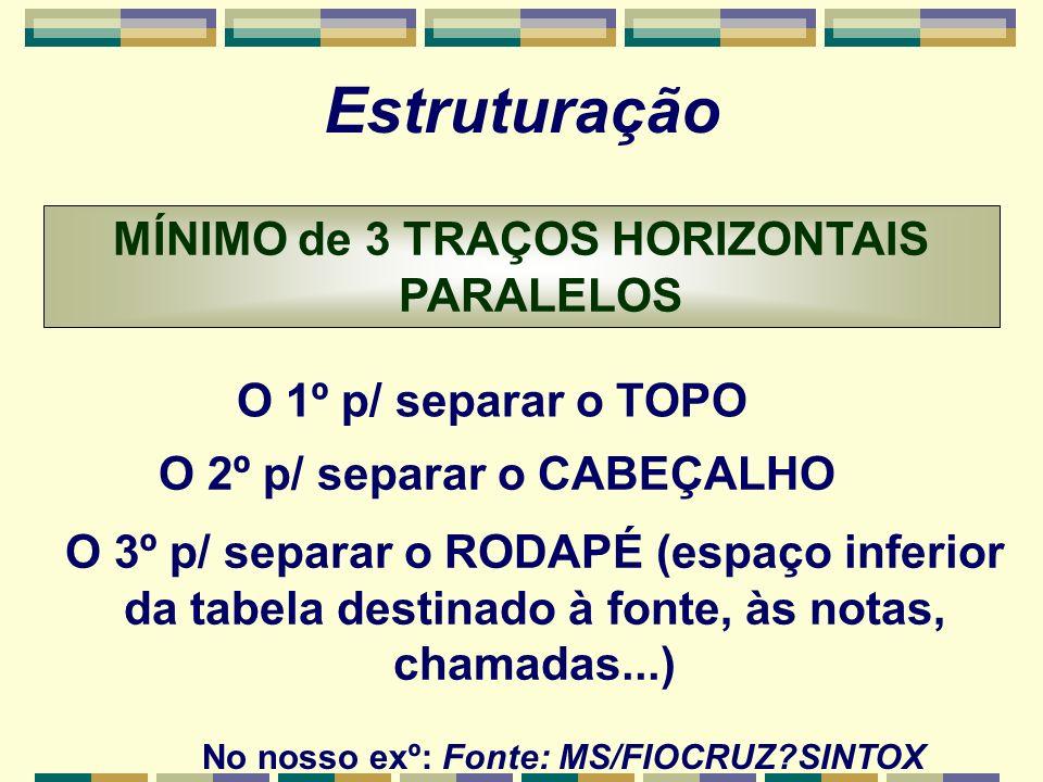Estruturação MÍNIMO de 3 TRAÇOS HORIZONTAIS PARALELOS O 1º p/ separar o TOPO O 2º p/ separar o CABEÇALHO O 3º p/ separar o RODAPÉ (espaço inferior da